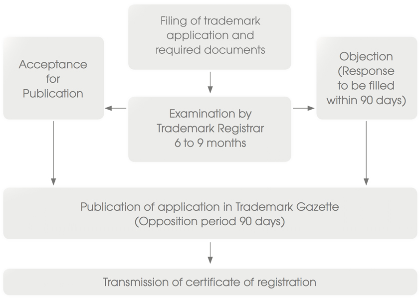 REGISTRATION PROCEDURE AND TIMELINE FOR TRADEMARK APPLICATIONS